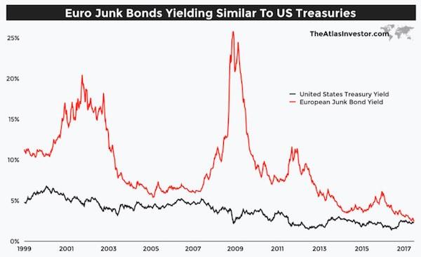 Výnos do splatnosti evropských high yield dluhopisů a amerických vládních dluhopisů