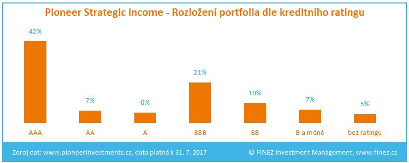 Pioneer Strategic Income - Rozložení portfolia fondu