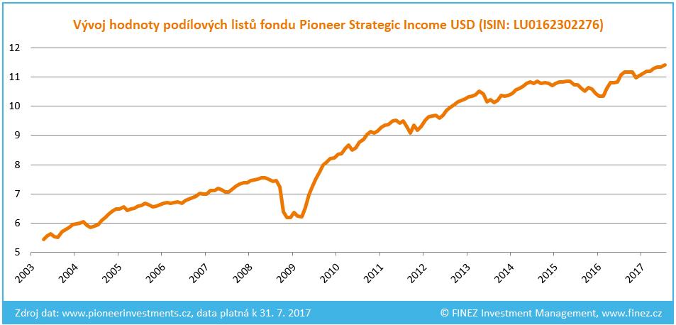 Pioneer Strategic Income - Historický vývoj hodnoty podílových listů