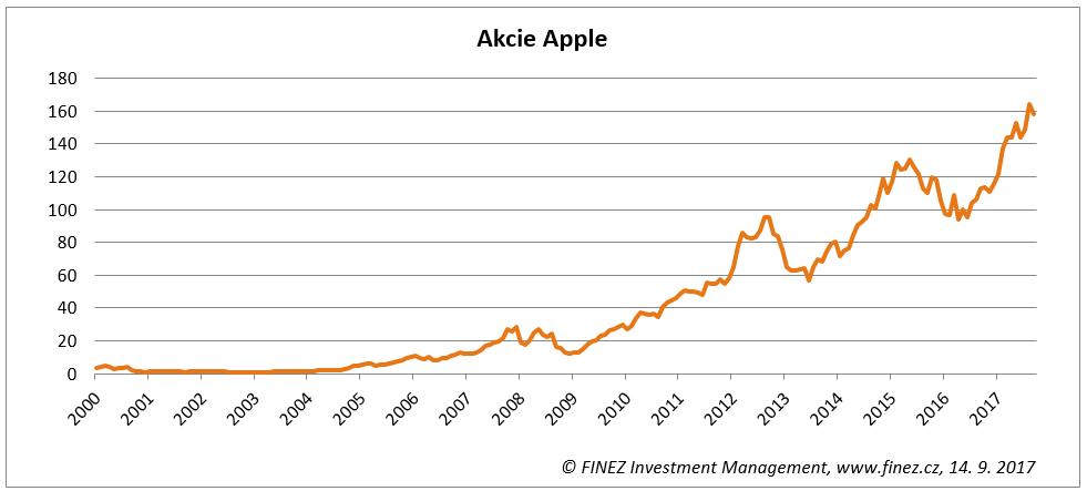 Vývoj ceny akcií spoelčnosti Apple od roku 2000