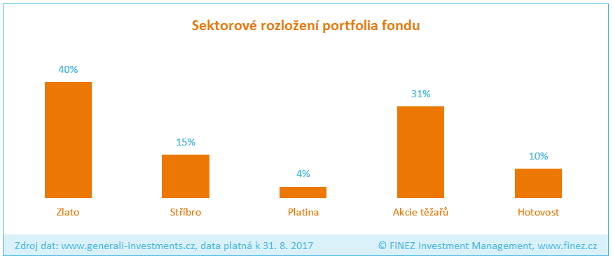 Generali Fond zlatý - Rozložení portfolia fondu
