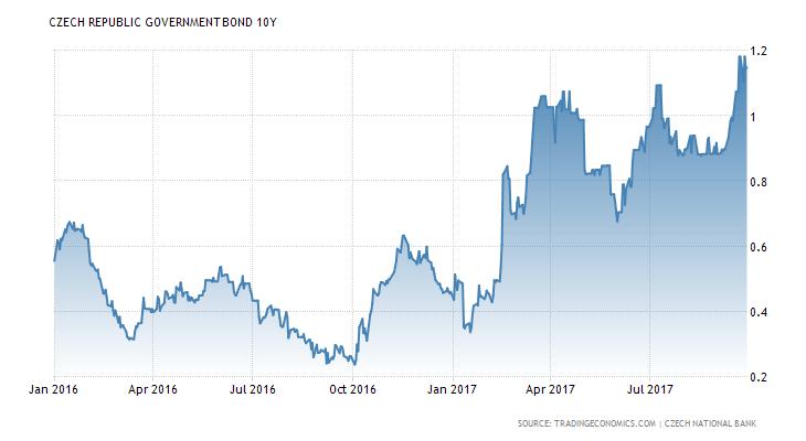 Vývoj výnosu do splatnosti desetiletého českého státního dluhopisu