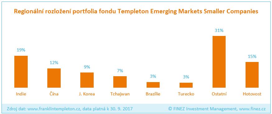 Templeton Emerging Markets Smaller Companies - Rozložení portfolia fondu