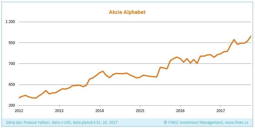 Vývoj ceny akcií společnosti Alphabet