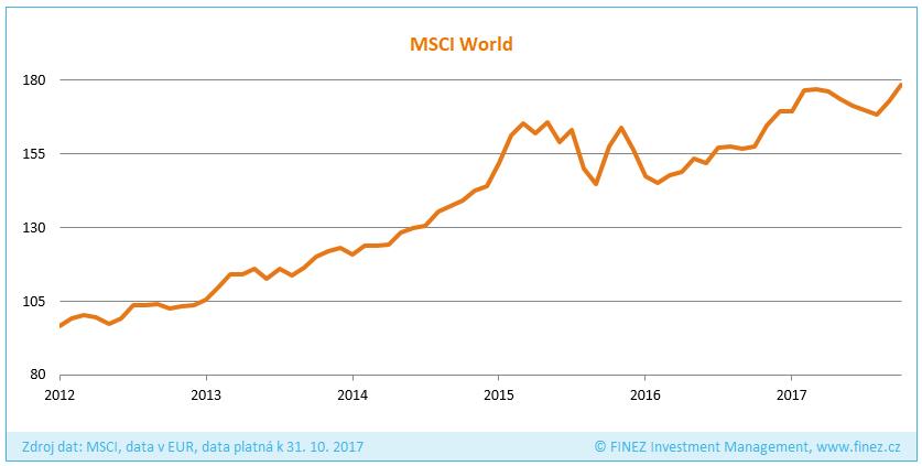 Vývoj hodnoty indexu MSCI World v EUR