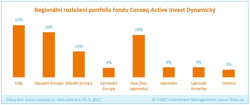 Conseq Active Invest Dynamický - Rozložení portfolia fondu