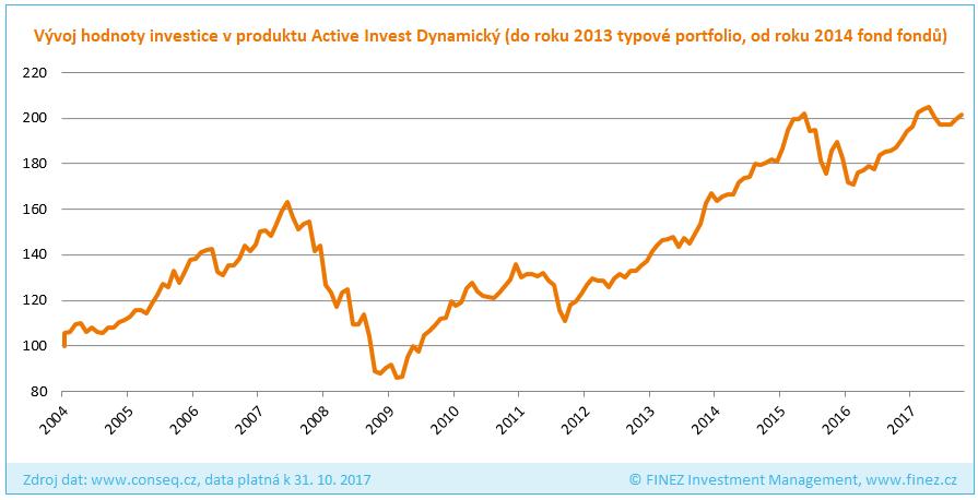 Conseq Active Invest Dynamický - Historický vývoj hodnoty podílových listů