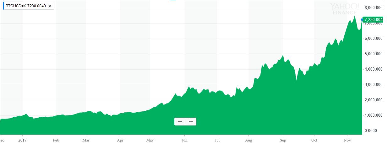 Vývoj ceny bitcoinu v USD za poslední rok