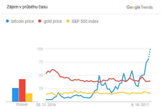 Relativní četnost vyhledávání ceny bitcoinu, zlata a indexu S&P 500 za poslední rok