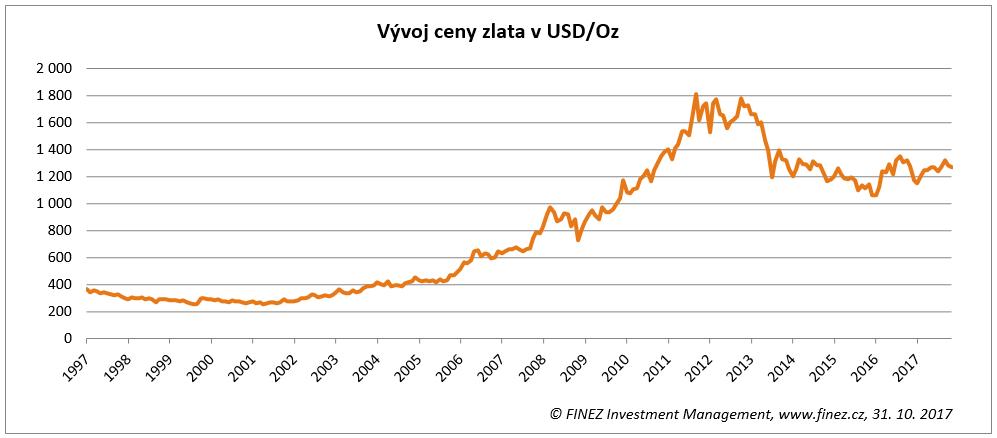 Vývoj ceny zlata (USD/Oz)
