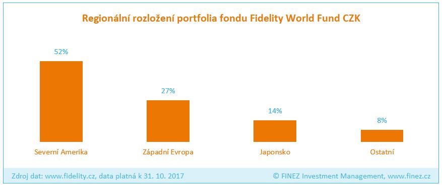 Fidelity World Fund - Rozložení portfolia fondu