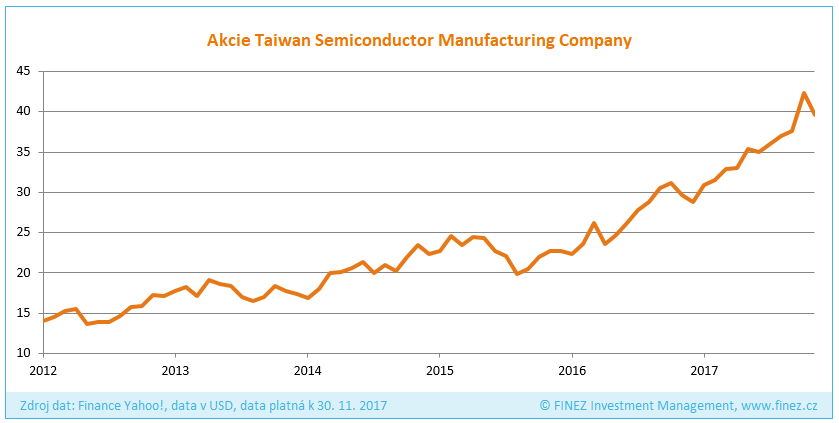 Vývoj ceny akcií společnosti Taiwan Semiconductor Manufacturing Company
