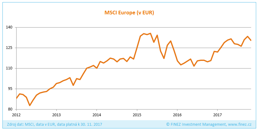 Vývoj hodnoty indexu MSCI Europe v EUR