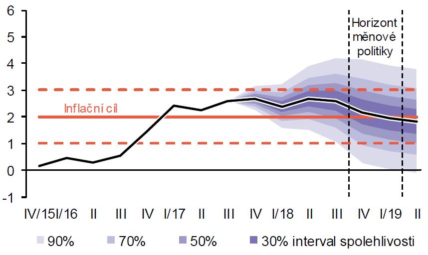 Inflační prognóza České národní banky