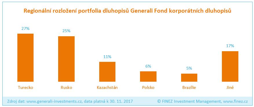 Generali Fond korporátních dluhopisů - Rozložení portfolia fondu