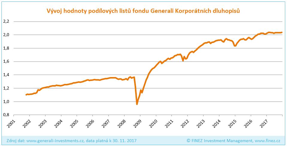 Generali Fond korporátních dluhopisů - Historický vývoj hodnoty podílových listů