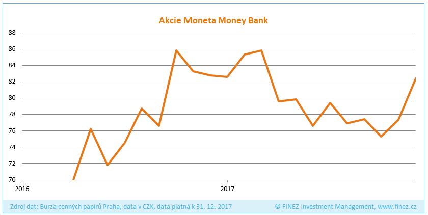 Vývoj ceny akcií společnosti Moneta Money Bank