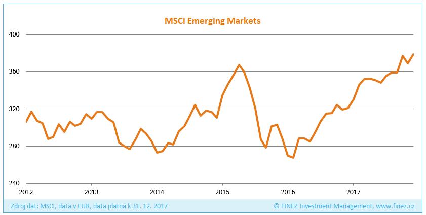 Vývoj hodnoty indexu MSCI Emerging Markets v EUR