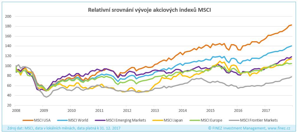 Relativní vývoj akciových trhů ve světě za posledních 10 let