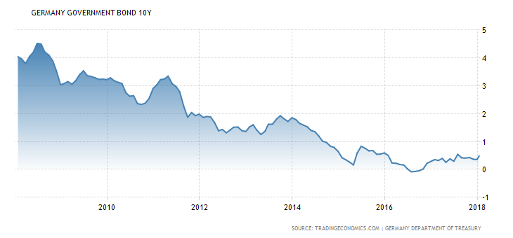Vývoj výnosu do splatnosti desetiletých státních dluhopisů Německa