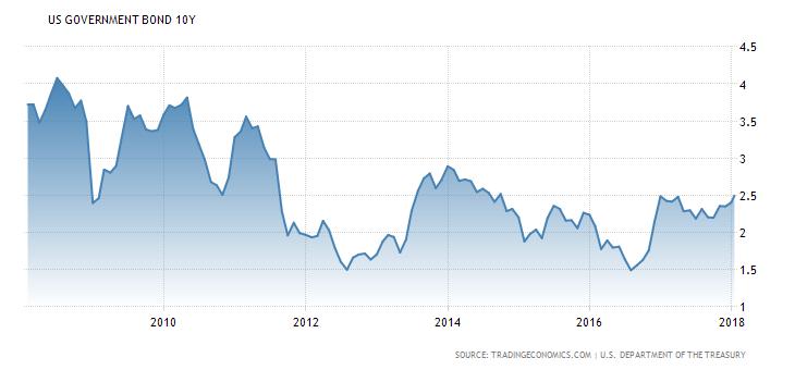 Vývoj výnosu do splatnosti amerických desetiletých státních dluhopisů