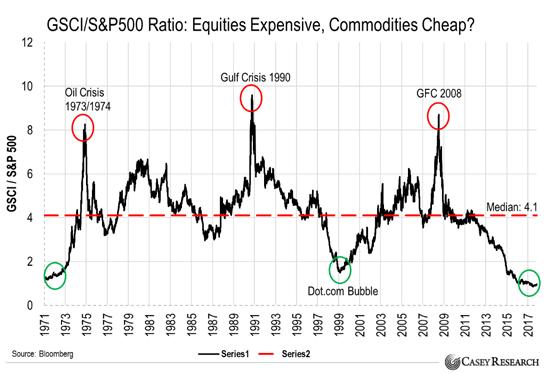 V porovnání s akciemi jsou komodity nejlevnější za posledních 50 let