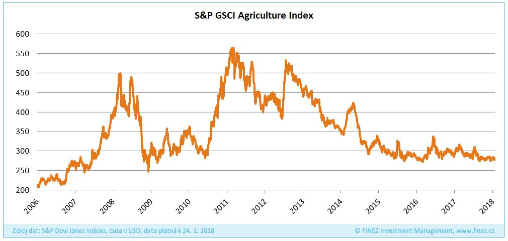 Ceny zemědělských komodit na desetiletém minimu