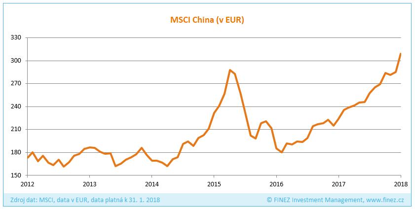 Vývoj hodnoty indexu MSCI China (v EUR)