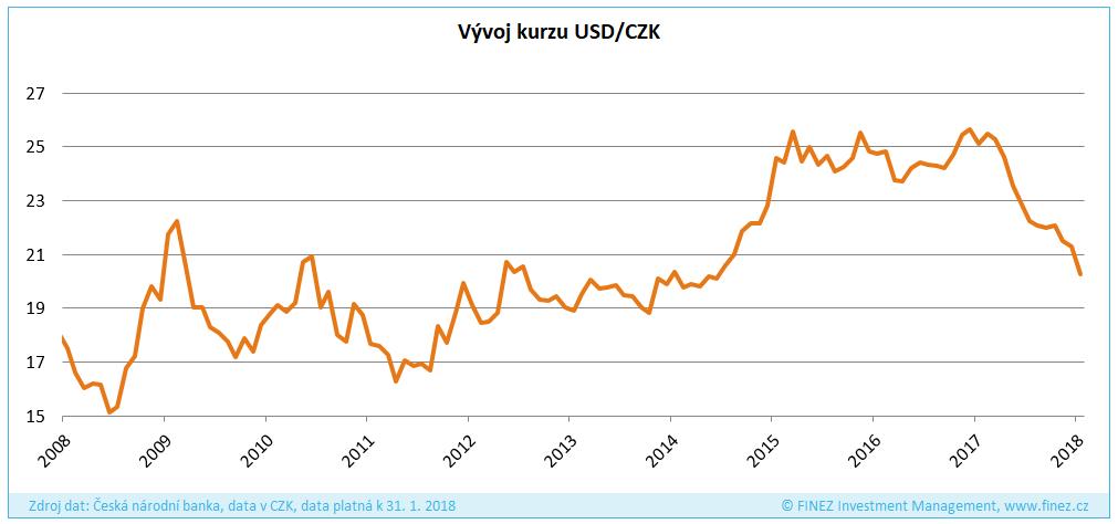 Vývoj kurzu USD/CZK