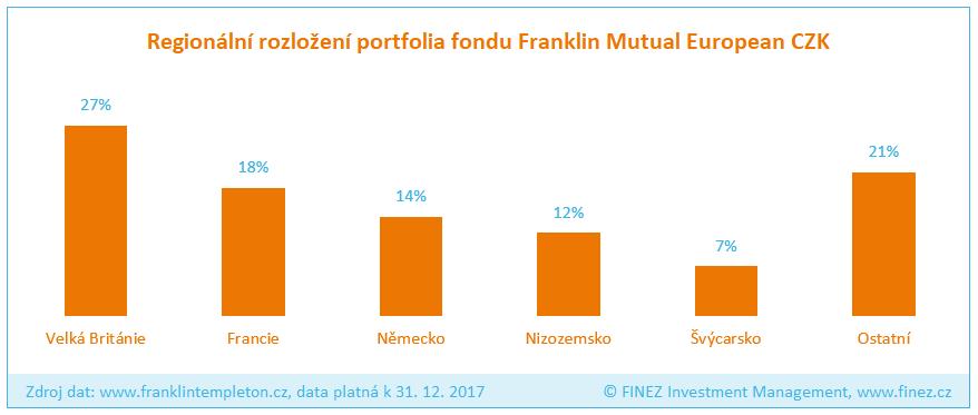 Franklin Mutual European - Rozložení portfolia fondu