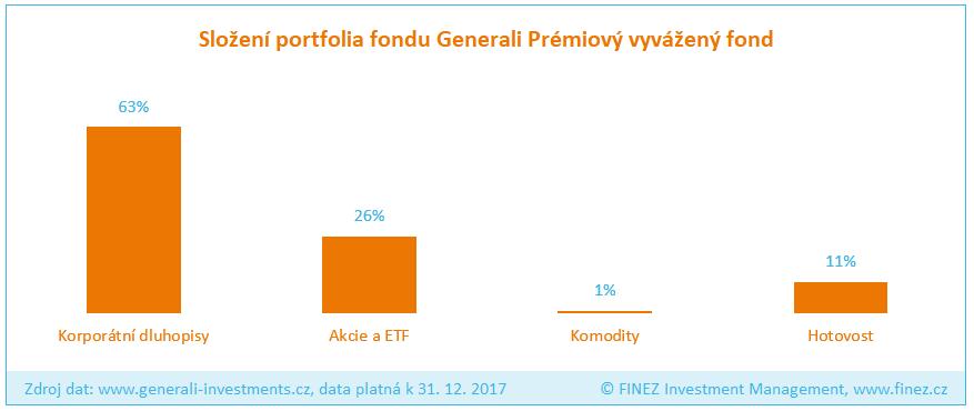 Generali Prémiový vyvážený fond - Složení portfolia fondu