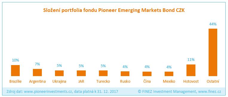 Pioneer Emerging Markets Bond - Složení portfolia fondu