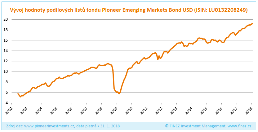 Pioneer Emerging Markets Bond - Historický vývoj hodnoty podílových listů