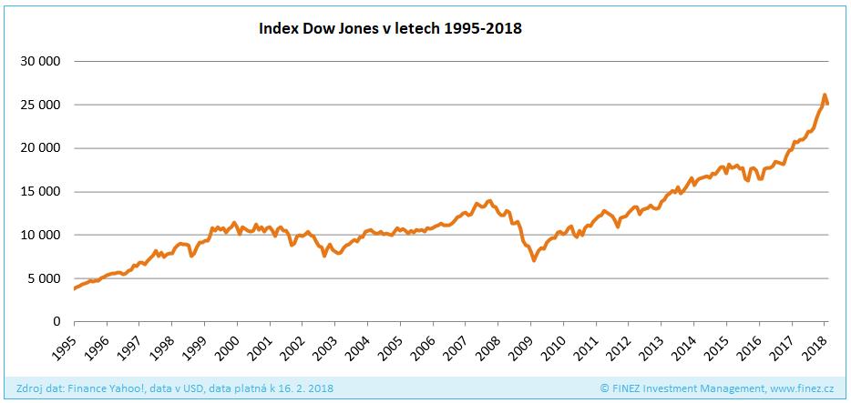 Vývoj hodnoty indexu Dow Jones v letech 1995-2018