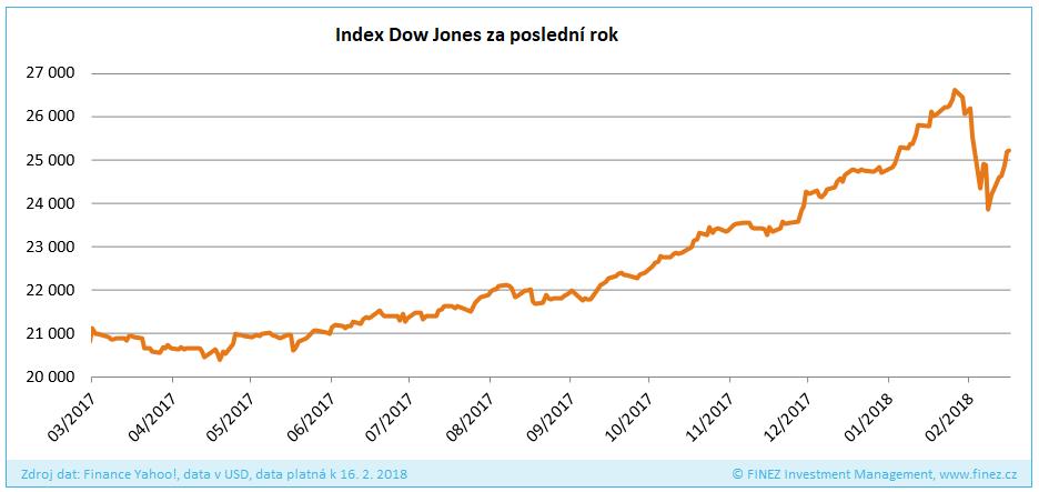 Vývoj hodnoty indexu Dow Jones za poslední rok