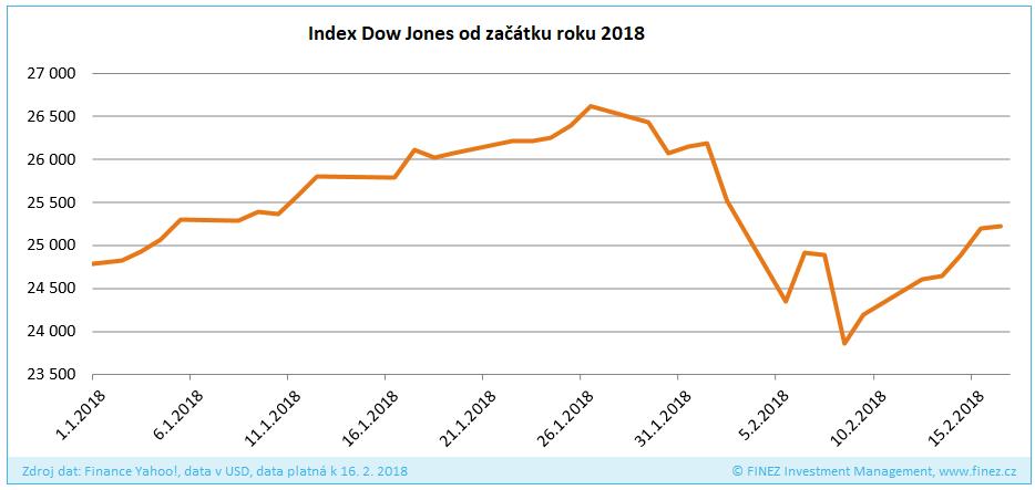 Vývoj hodnoty indexu Dow Jones od začátku roku 2018
