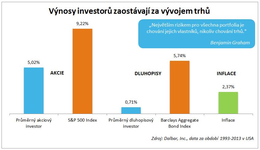 Průměrný investor na americkém akciovém trhu výnosy zaostal za indexem S&P 500 o více než 4 % p.a.