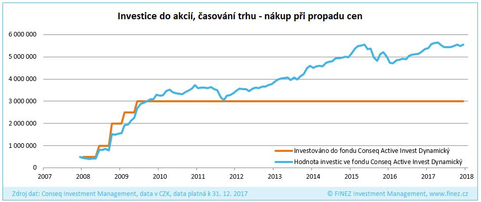 Investice do akcií, časování trhu, optimistický scénář: rok 2008-2009