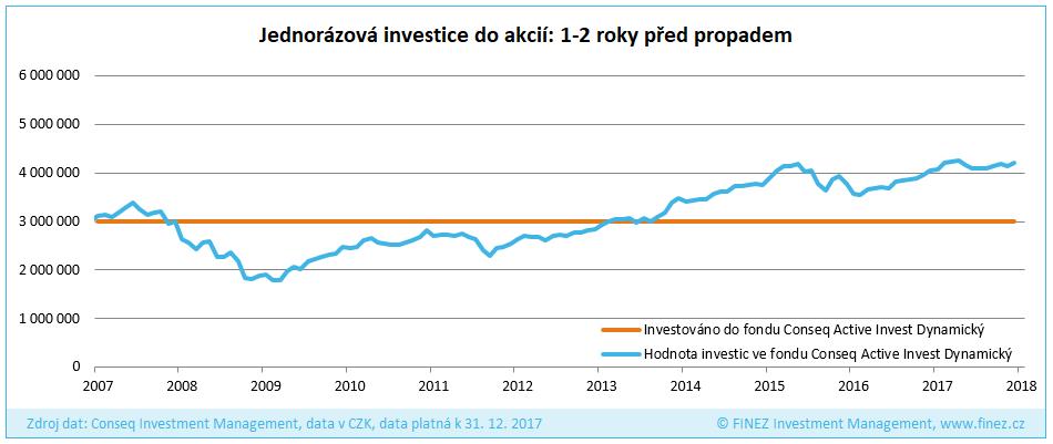 Jednorázová investice do akcií: rok 2007 (1-2 roky před propadem)