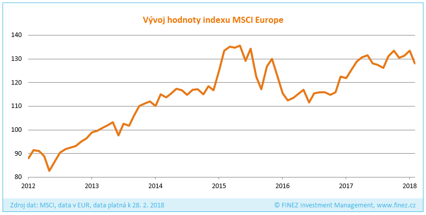 Vývoj hodnoty indexu MSCI Europe (v EUR)
