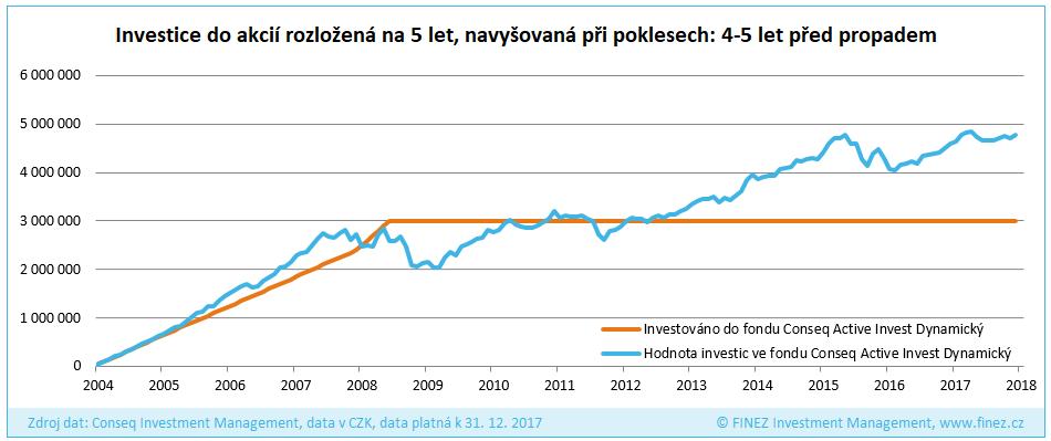 Investice do akcií rozložená na 5 let, navyšovaná při poklesech: rok 2004 (4-5 let před propadem)