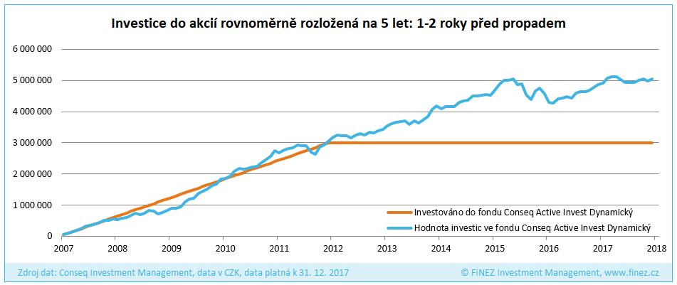 Investice do akcií rovnoměrně rozložená na 5 let: rok 2007-2011 (1-2 roky před propadem)