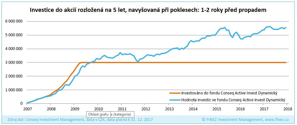 Investice do akcií rozložená na 5 let, navyšovaná při poklesech: rok 2007 (1-2 roky před propadem)