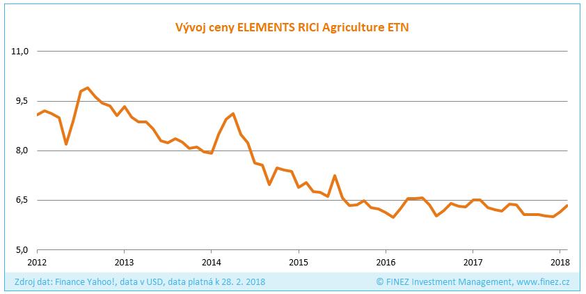 Vývoj ceny komoditního ETN ELEMENT RICI Agriculture