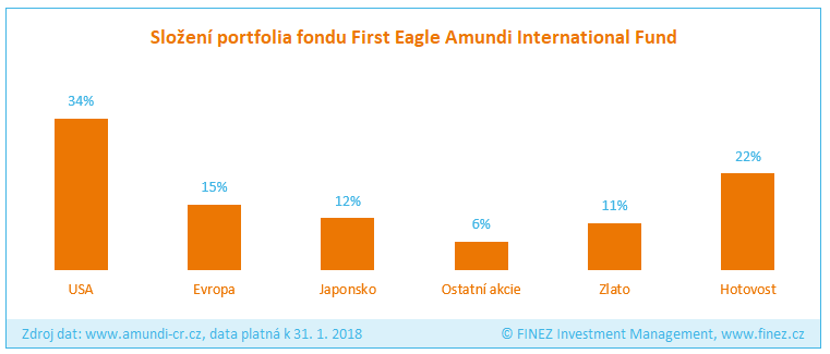 First Eagle Amundi International Fund - Složení portfolia fondu