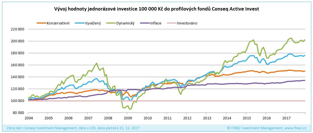 Profilové investice