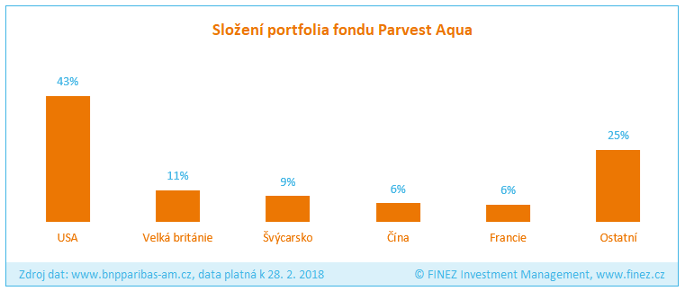 Parvest Aqua - Složení portfolia fondu