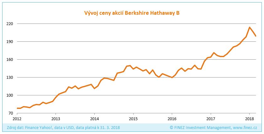 Vývoj ceny akcií B společnosti Berkshire Hathaway