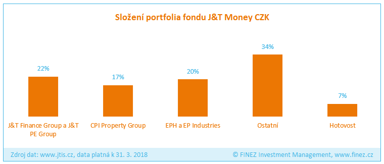 J&T Money - Složení portfolia fondu