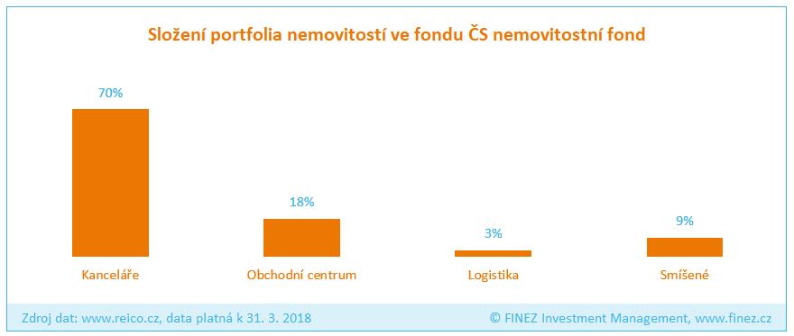 ČS nemovitostní fond REICO - Složení portfolia fondu